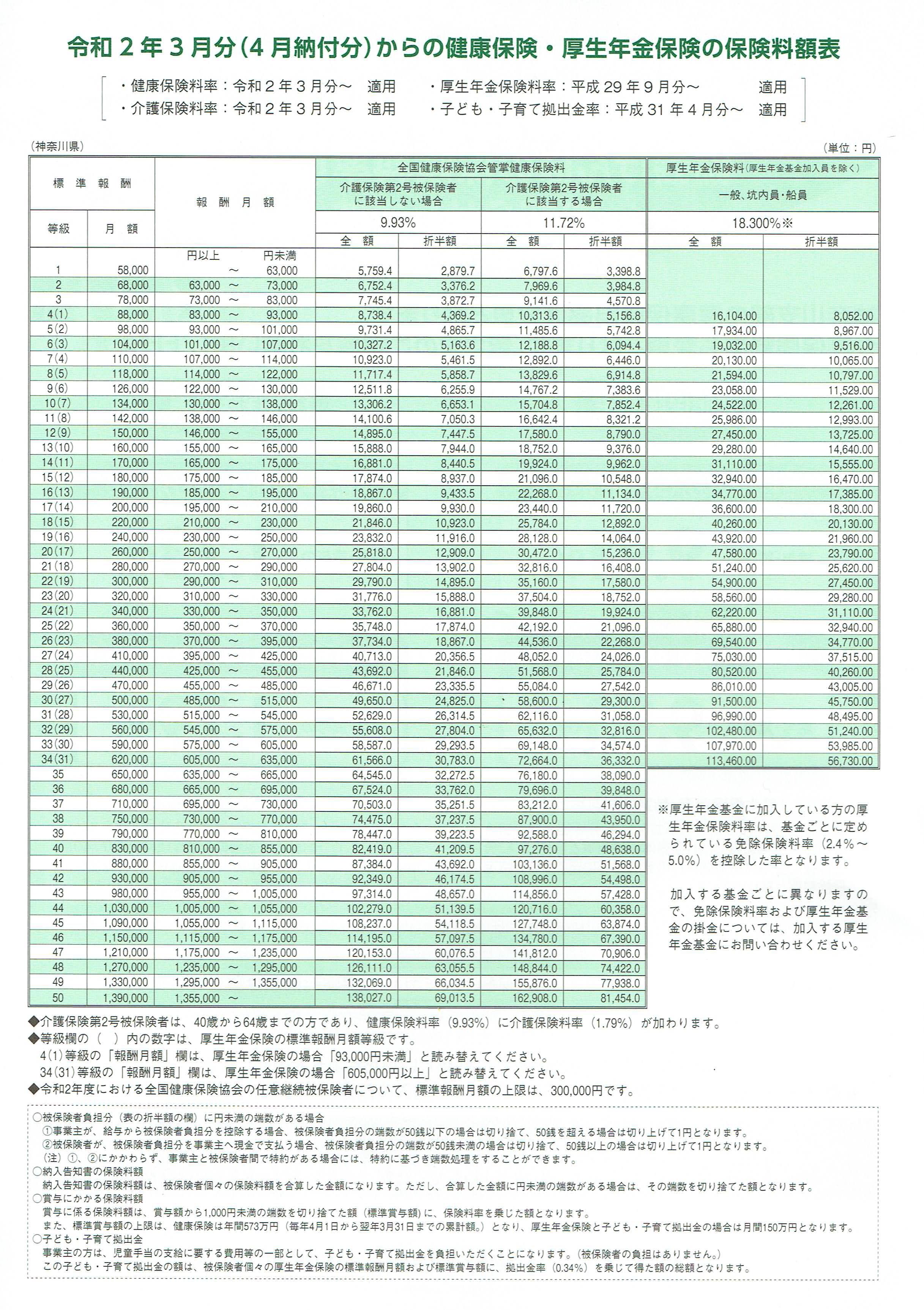 健康保険・厚生年金保険料